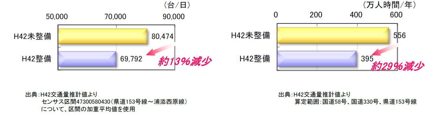 図 国道58号の交通量及び損失時間の変化(内閣府沖縄総合事務局HPより)