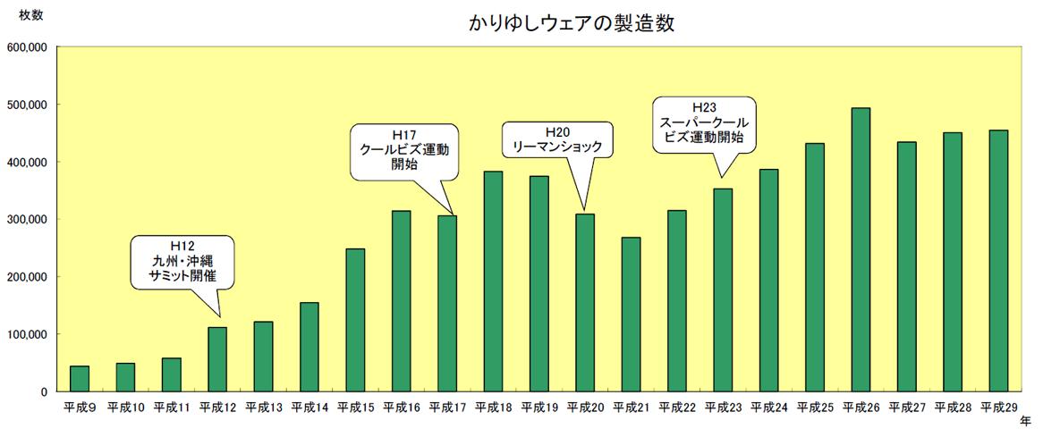 かりゆしグラフ