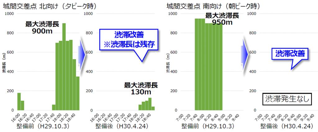 「城間交差点の渋滞長変化(沖縄総合事務局資料)