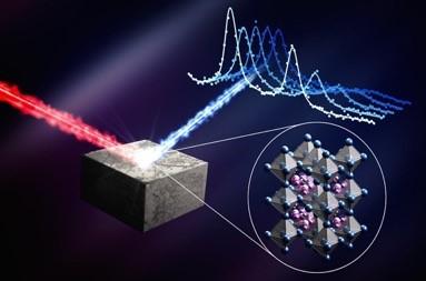 ペロブスカイト材料中の原子の動きが、太陽電池の機能の仕組みを示す模式図